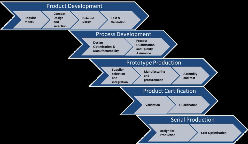 Process Engineering Raikhlin Engine Developments Kg